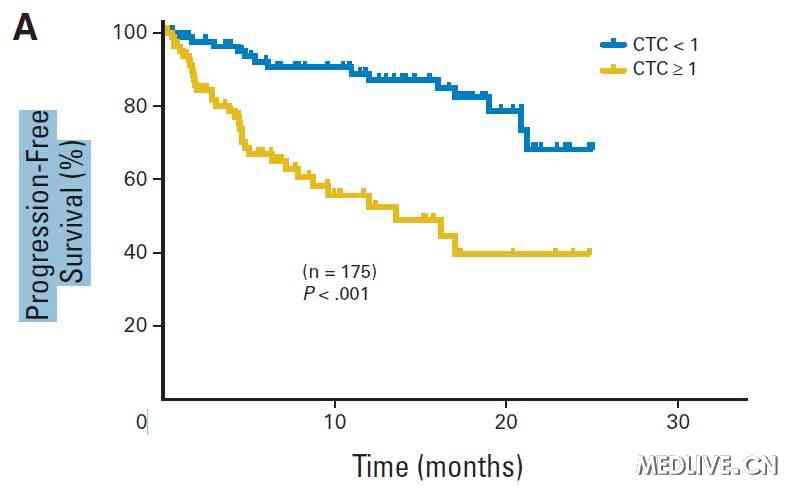 肿瘤细胞粘附实验步骤