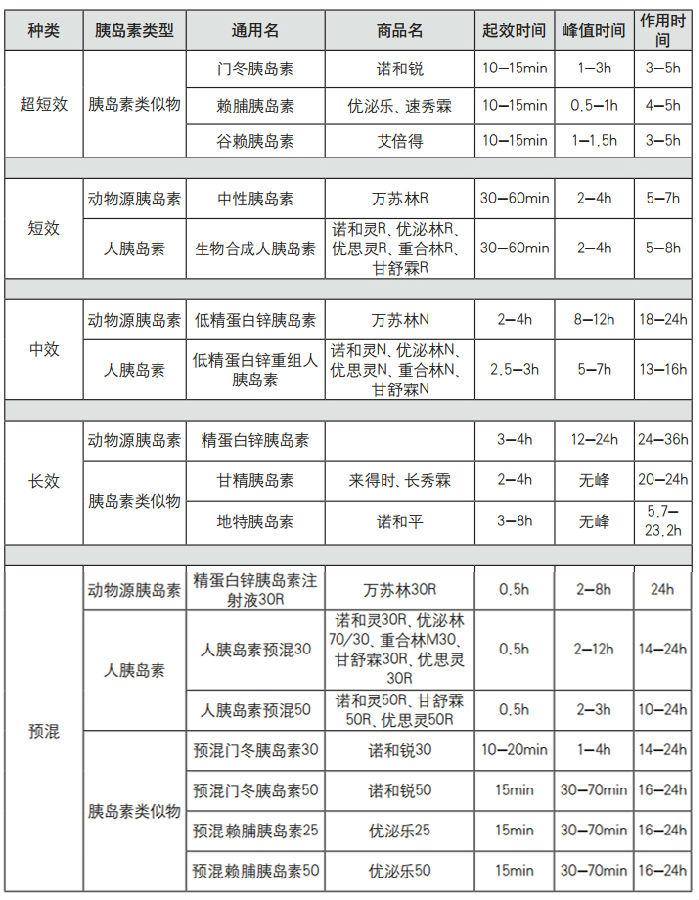 国内常见的胰岛素种类与特点——《中国1型糖尿病诊治指南