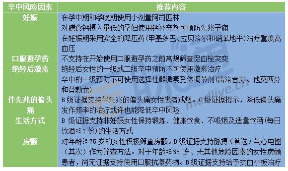"""女性卒中预防指南""""图表解"""" - gloryking3 - gloryking3的博客"""
