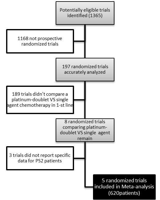 试验筛选流程   合并分析显示,铂类联合化疗的患者的客观缓解率(OR:3.243;95%CI:1.883-5.583)、一年生存率(OR:1.906;95%CI:1.281-2.836)都有了明显提高。5个合格的试验中有4个试验有血液学毒性的数据。应用铂类化疗方案的患者3-4级贫血、中性粒细胞减少和血小板减少都较为常见。   作者们总结到:分析结果提示,应用铂类联合化疗方案的患者的客观缓解率和生存率都优于单药化疗的患者,但是严重血液学毒性反应的发生率也较高。对于体能评分为2分的野生型非小细胞肺癌患者