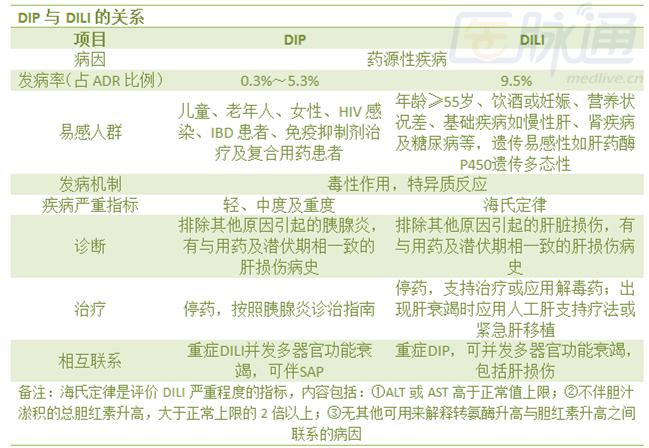 药物性胰腺炎的诊断和治疗(表)
