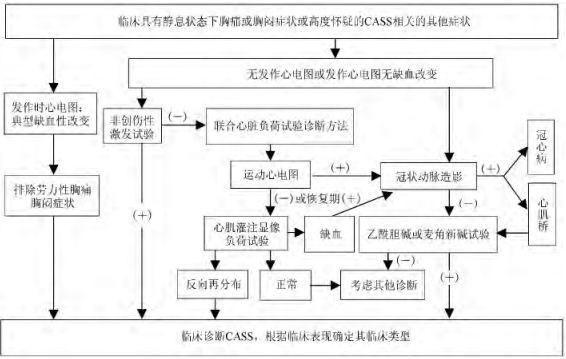冠状动脉痉挛综合征诊断与治疗中国专家共识