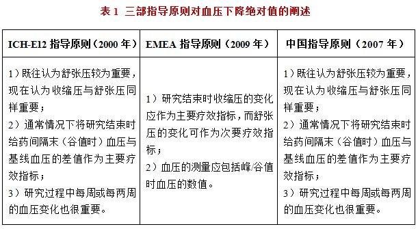口服抗高血压药物临床试验的有效性评价中国专家共识