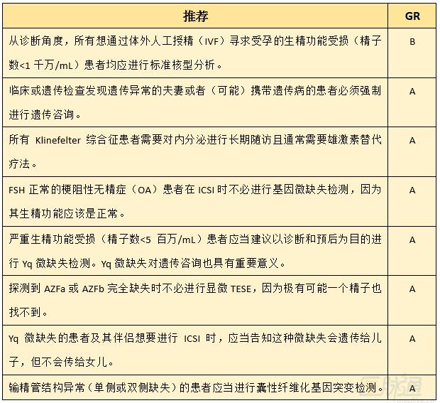 2015 EAU:男性不育症诊疗指南(一) - gloryking3 - gloryking3的博客