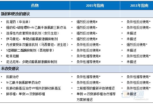 NEJM:2015特发性肺纤维化指南更新和疑问大剖析