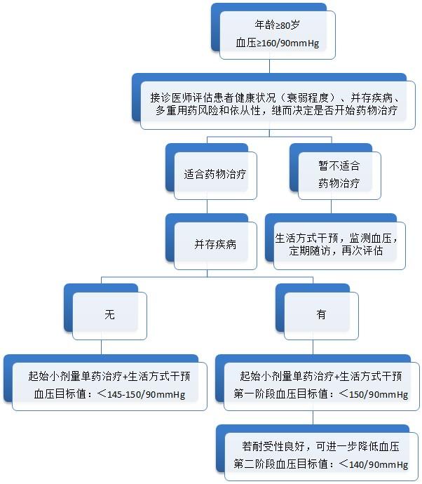 高龄老年人血压管理中国专家共识发布