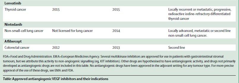 2016年03月08日,Lancet:抗血管生成治疗研究进展--主要类型肿瘤 - kevin - kevin的博客