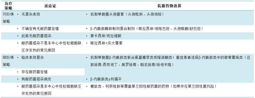 中国应用指南│中性粒细胞减少伴发热的治疗