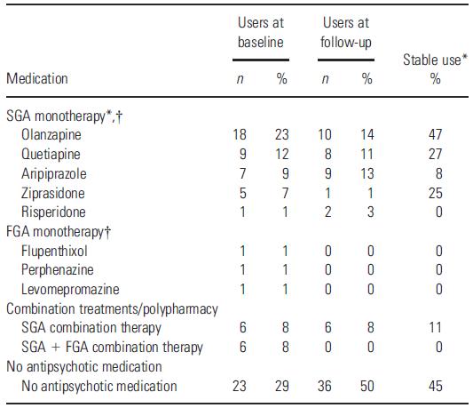 抗精神病药对脑容量的影响:另有一因素不可忽视