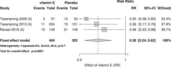 维生素E或可降低造影剂急性肾损伤风险