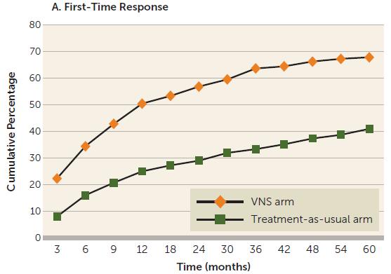 联用迷走神经刺激治疗难治性抑郁:五年之后