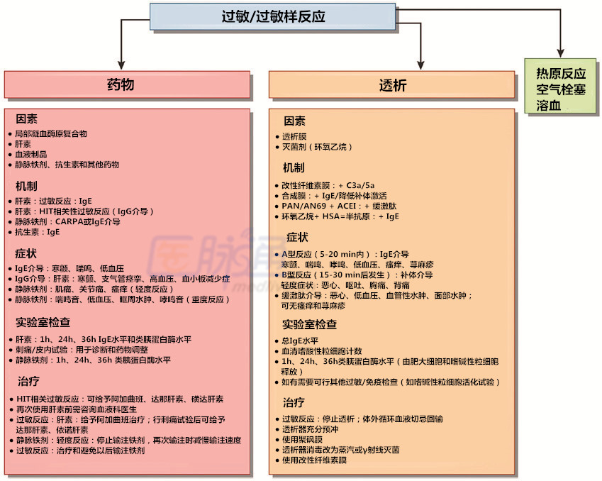透析紧急事件的处理和预防(下)