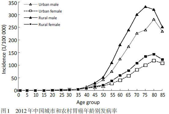 癌情报告|中国胃癌流行病现状的9条事实