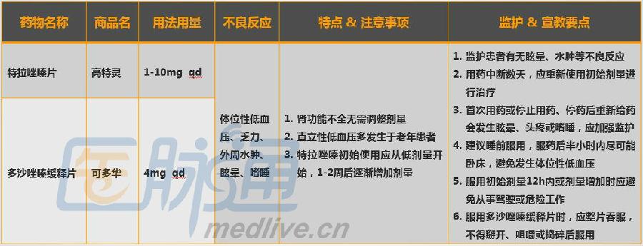 肾内科常用降压药物的特点和应用:8张表格轻松搞定 - d19571004 - d19571004的博客