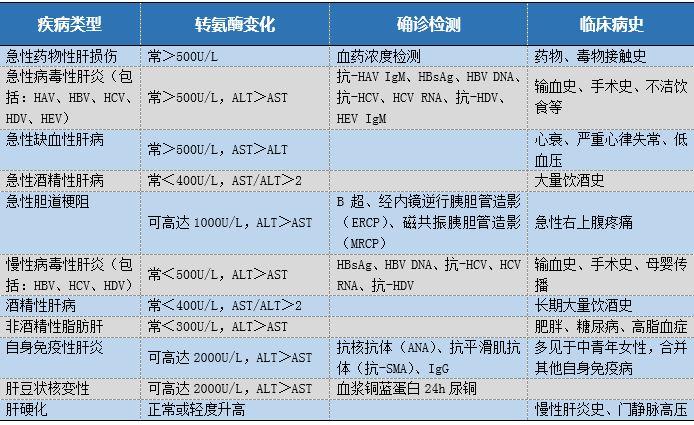 快速一览 | 常见肝病及其转氨酶水平改变 - d19571004 - d19571004的博客