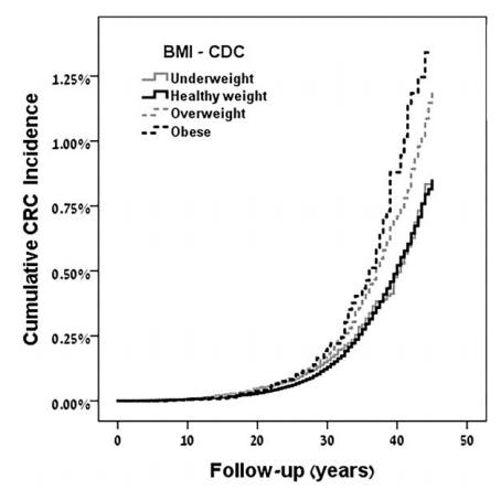 分析了179万人的体检数据后他们发现了青春期肥胖与癌症的关系